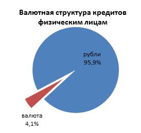 Курс доллара советский