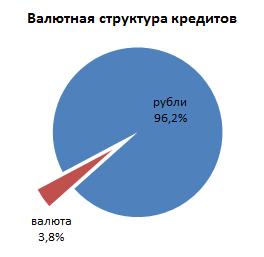 Курс доллара московский индустриальный банк