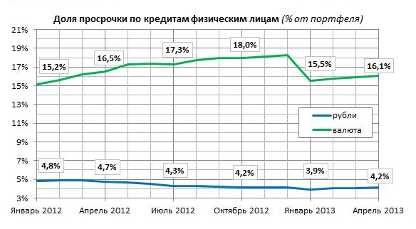 Курс евро московский индустриальный банк